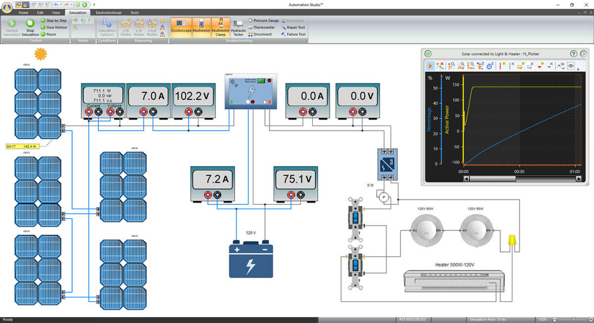 electrical motor with measurement instruments in Automation Studio software