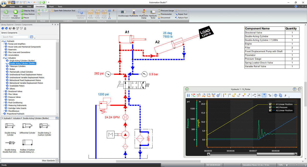 hydraulic circuit simulated using Automation Studio software