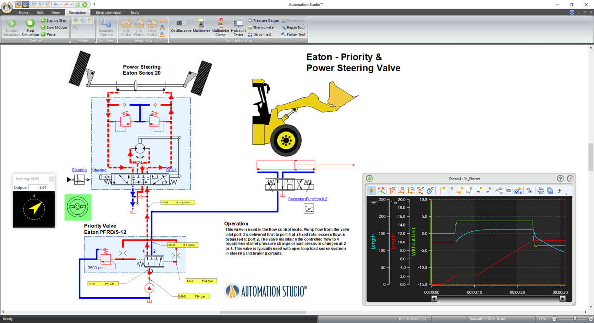 hydraulic system in mobile machine simulated in Automation Studio software
